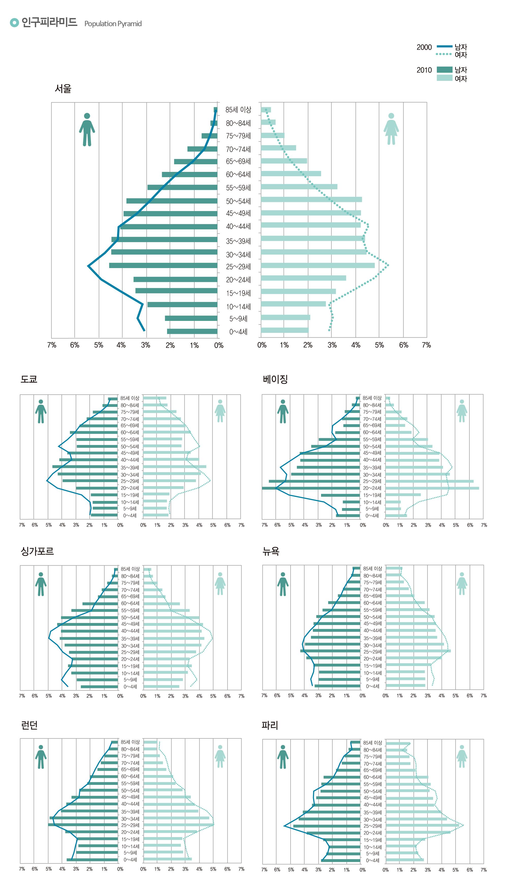 인구피라미드