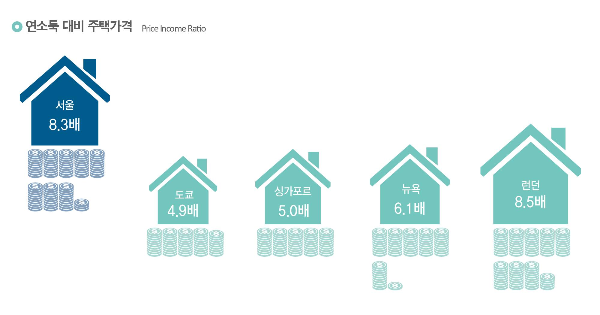 연소득 대비 주택가격