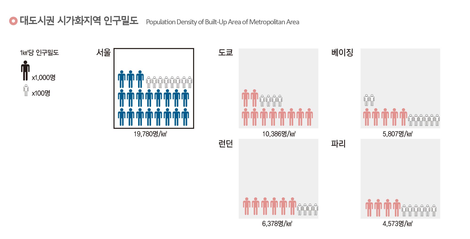 대도시권 시가화지역 인구밀도
