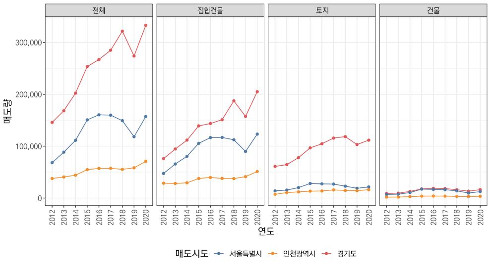 수도권 구분별 연도별 매도량