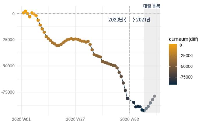 전년동기 대비 상점 매출 증감 누적액(억원)